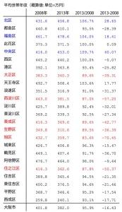 大阪平均世帯年収